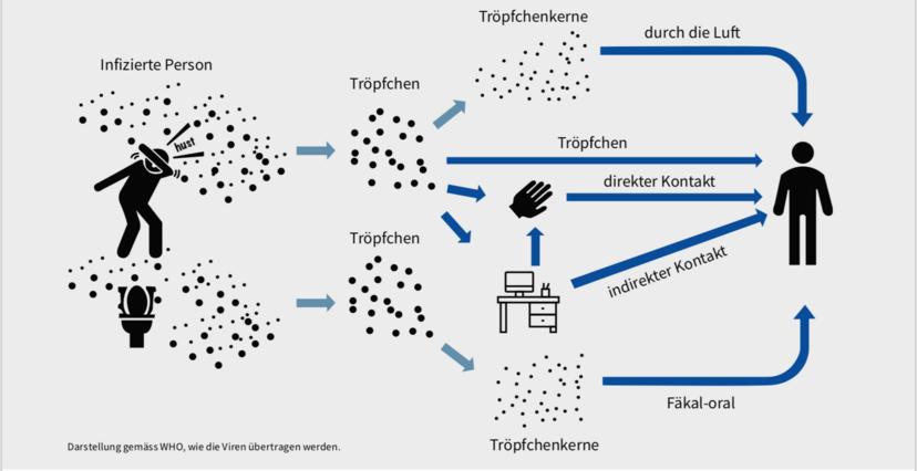 gebäudetechnik.ch: Coronavirus und HLK